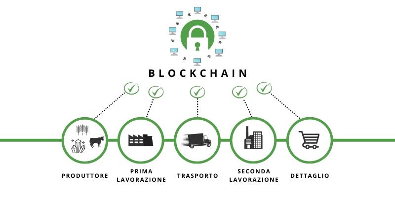 blockchain per la tracciabilità alimentare